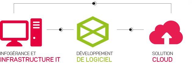 developpement-logiciel-drome-megao